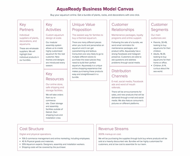 e-commerce business model canvas example