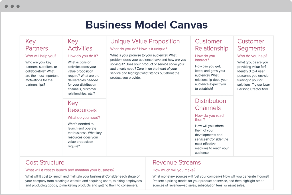 Scotiabank business model examples ideas