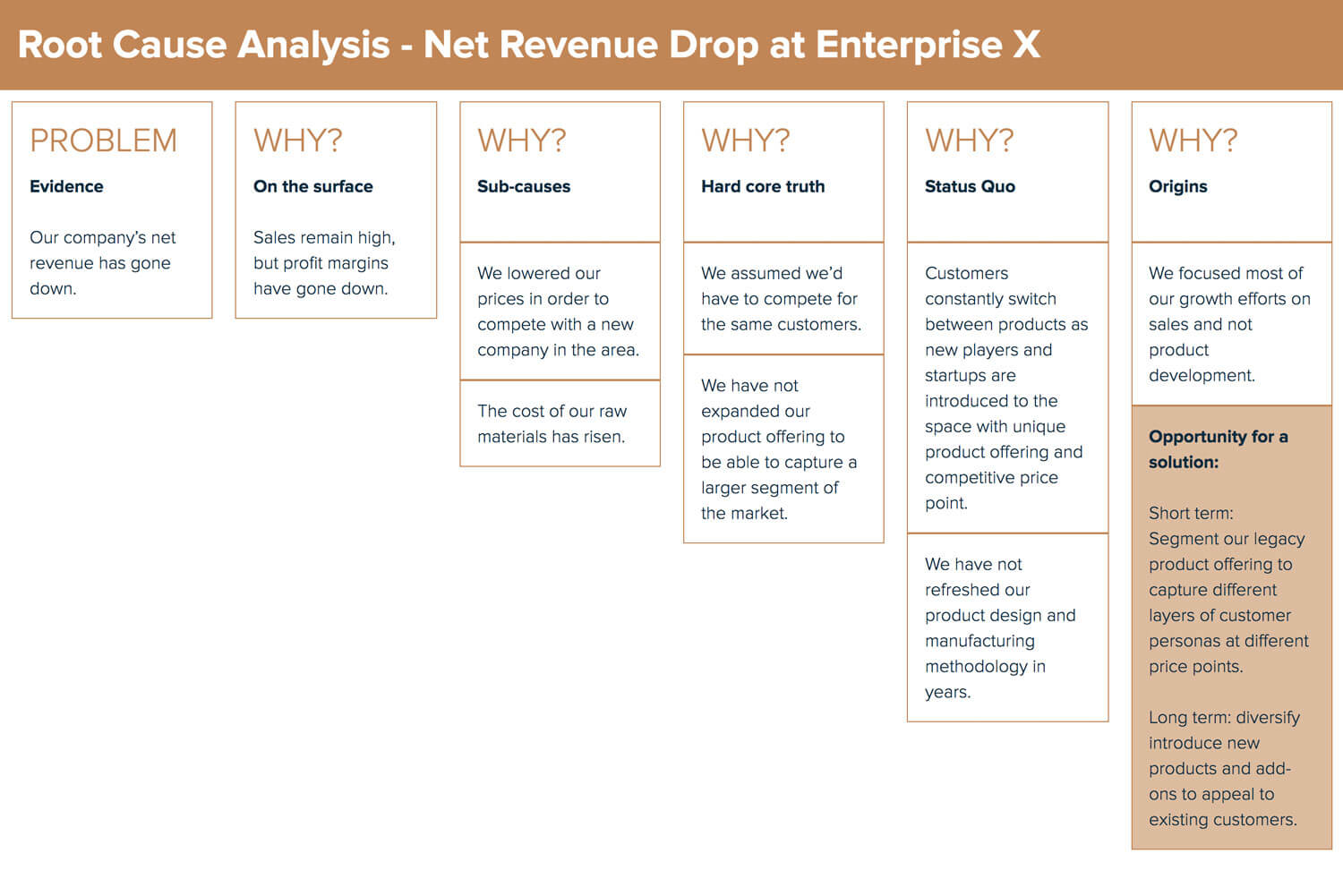 Enterprise Root Cause Analysis Example