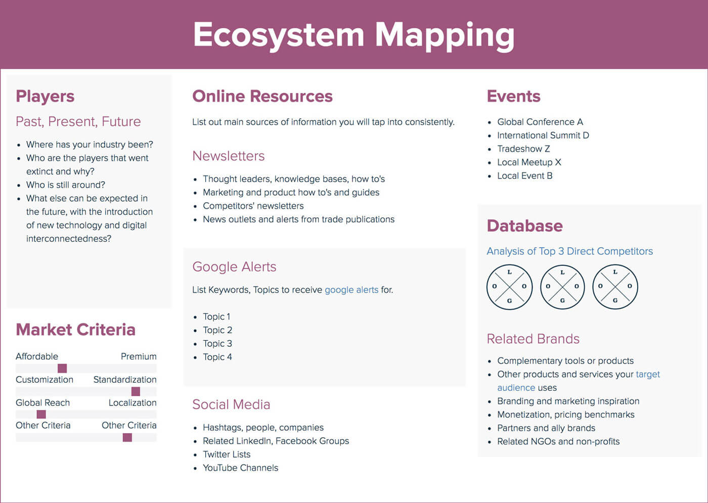 Ecosystem Mapping Template