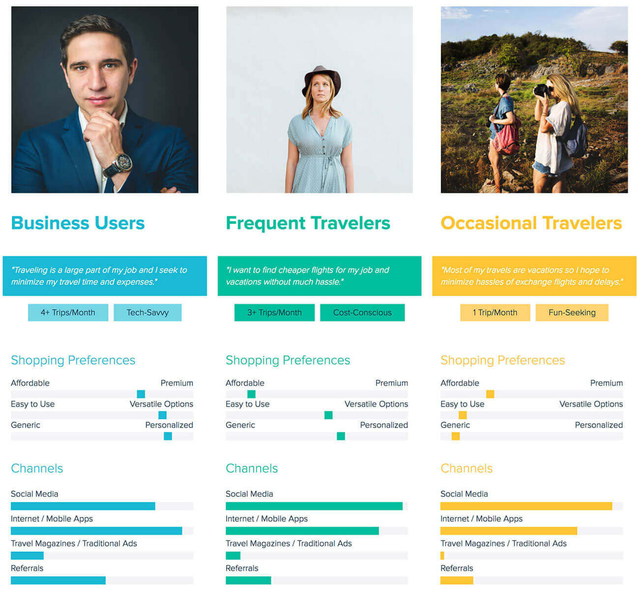 Travel Company Buyer Persona Segmentation