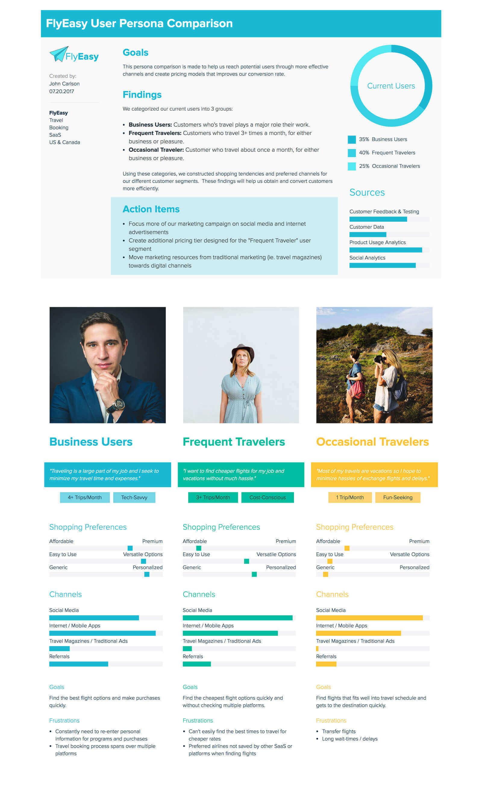 Travel Company Buyer Persona Comparison