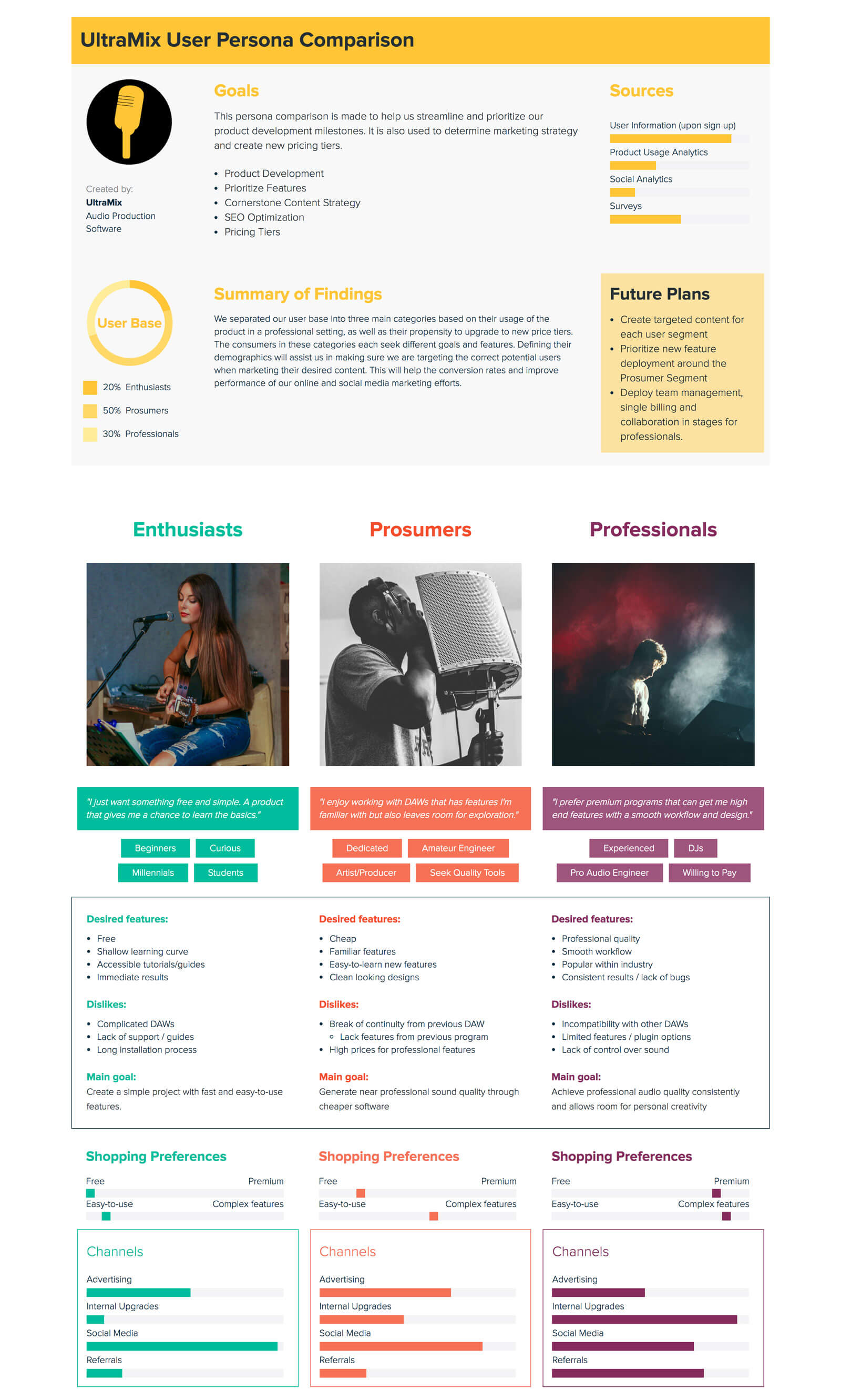 Music Startup Buyer Persona Comparison