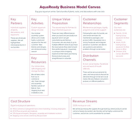 E-Commerce-Business-Model-Canvas-Example