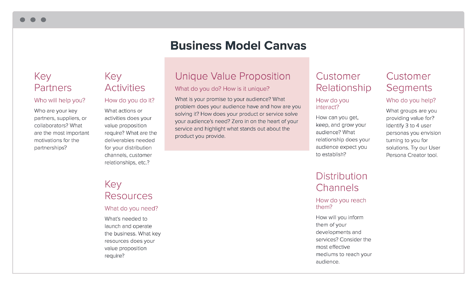 business model canvas unique value proposition